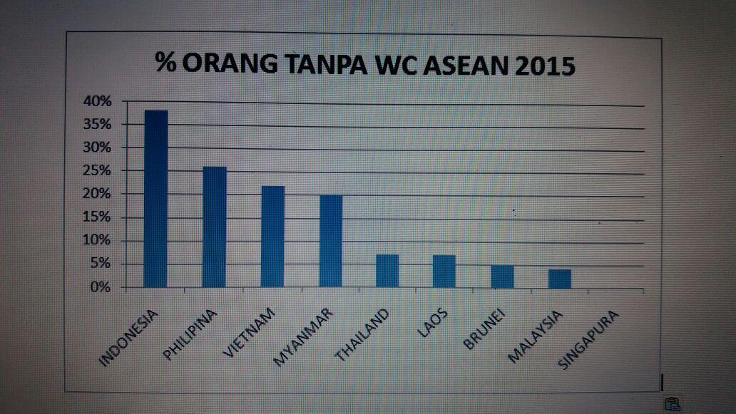 Grafik Keluarga tanpa WC di ASEAN. Sumber: Dr. Budi Laksono